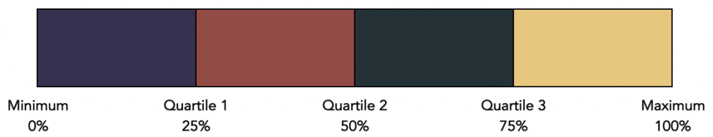quartile-percentile